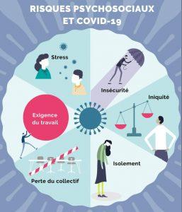 Risques Psycho-Sociaux (RPS) et Covid-19
